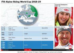 Этапы и победители Кубка мира по горнолыжному спорту сезона 2018/2019